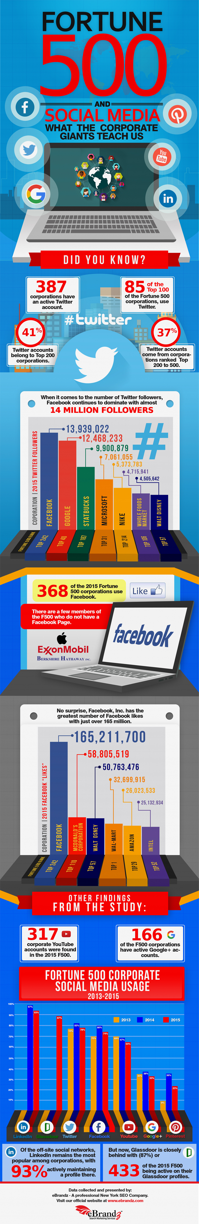 fortune-500-social-media-infographic
