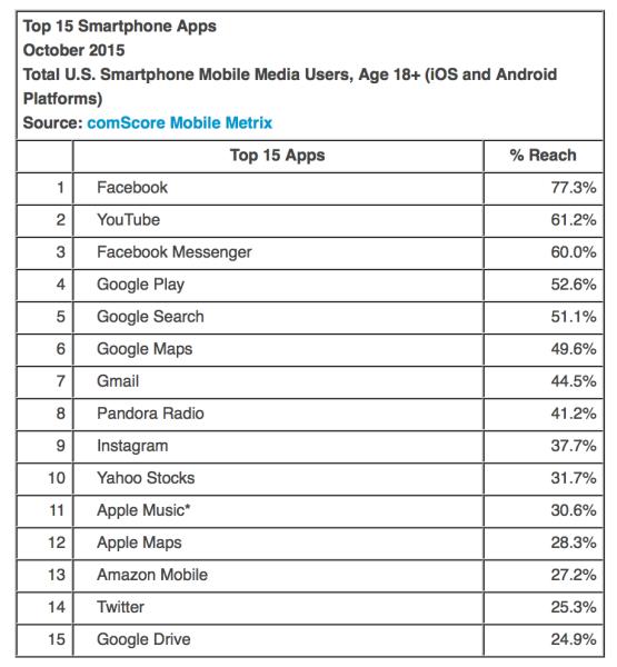 top-15-apps