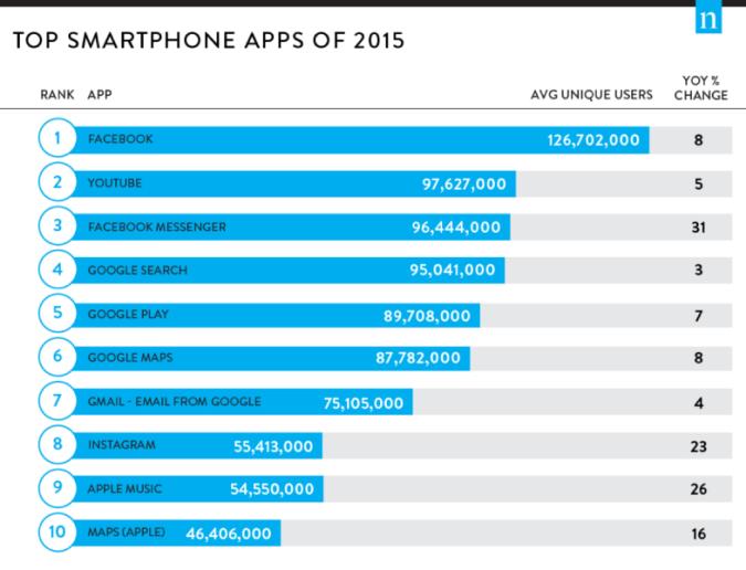 top-apps