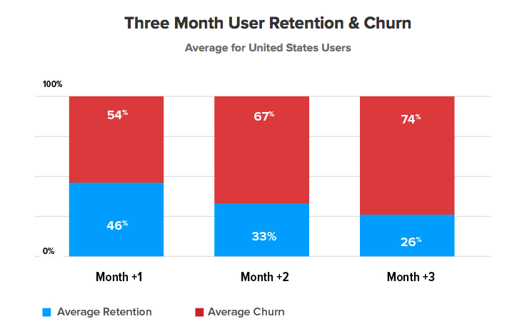 3-month-user-retention-churn