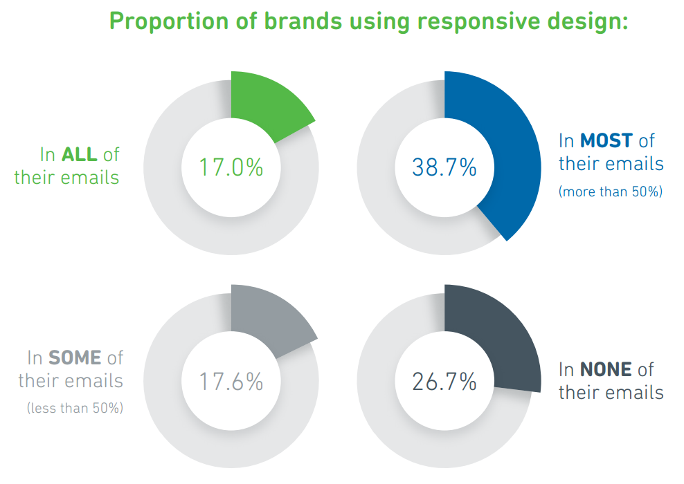 brands-using-responsive-design