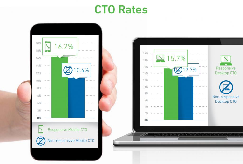 cto-rates