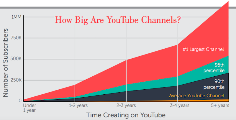 how-big-are-youtube-channels