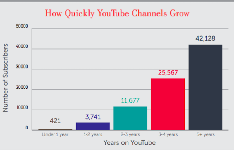 how-quickly-youtube-channels-grow