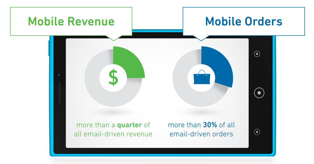 mobile-revenue-orders