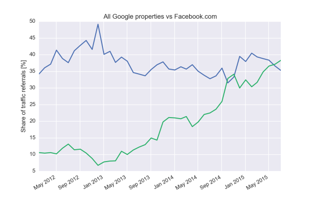 facebook-google-referrals