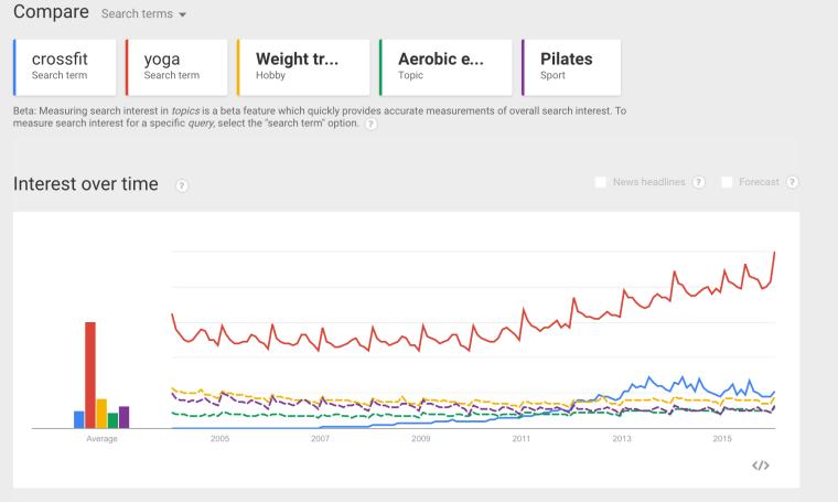 compare-trends