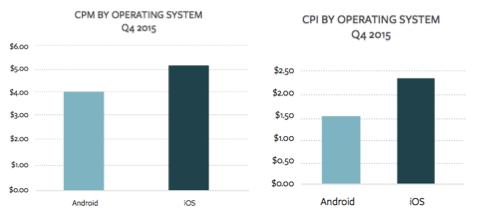 cpm-cpi-operating-system