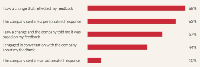 customer-feedback-study-2
