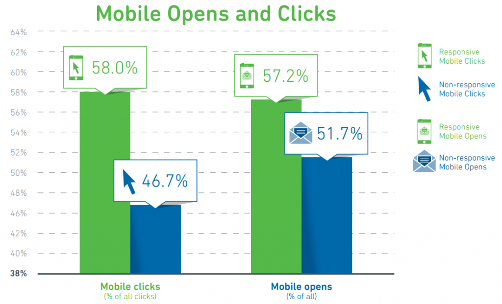 mobile-opens-clicks